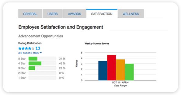Employee Satisfaction & Engagement